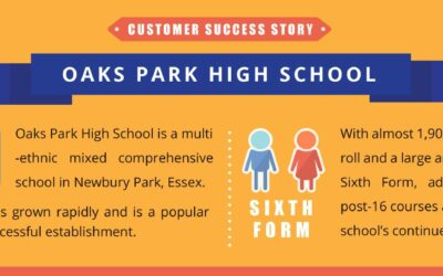 Customer Success Story | Oaks Park High School