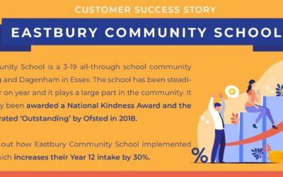Customer Success Story | Eastbury Community School